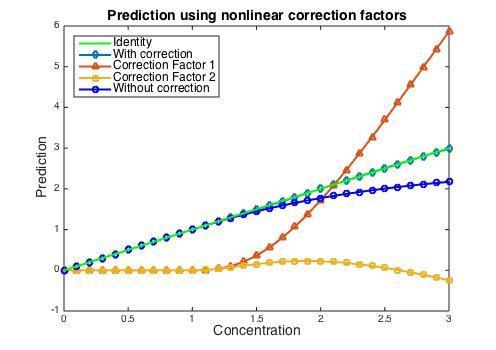 corrected_concentrations